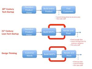 http://steveblank.com/2014/07/30/driving-corporate-innovation-design-thinking-customer-development/